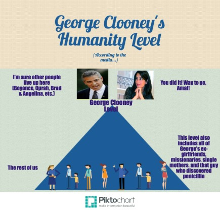 George Clooney Level of Humanity
